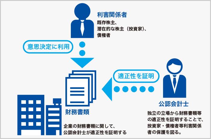 会計監査(Audit)
