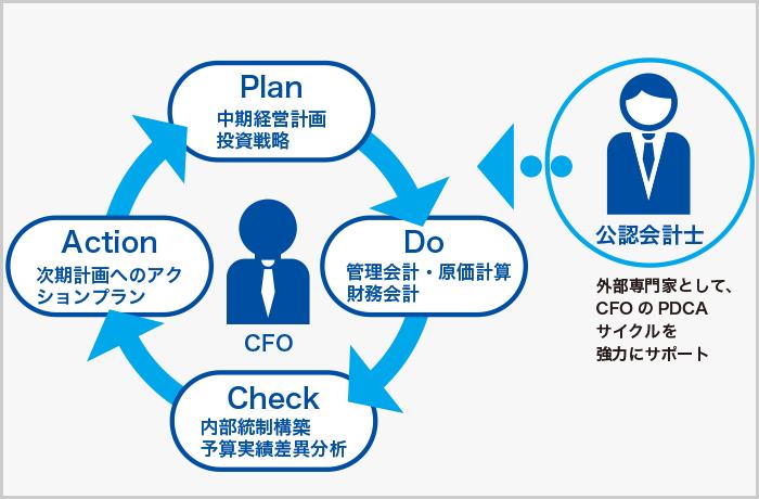CFOサービス(CFO Service)