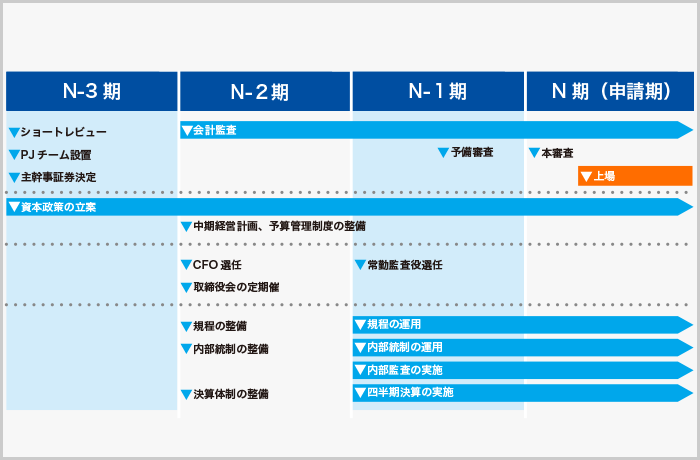 IPO/企業支援(IPO Consulting)